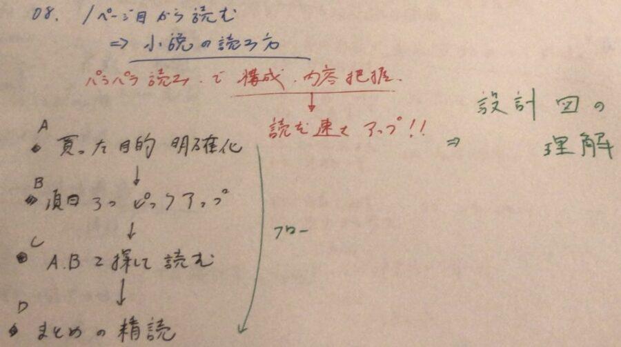 08_1ページ目から読まないパラパラ読み(インプット大全メモ)