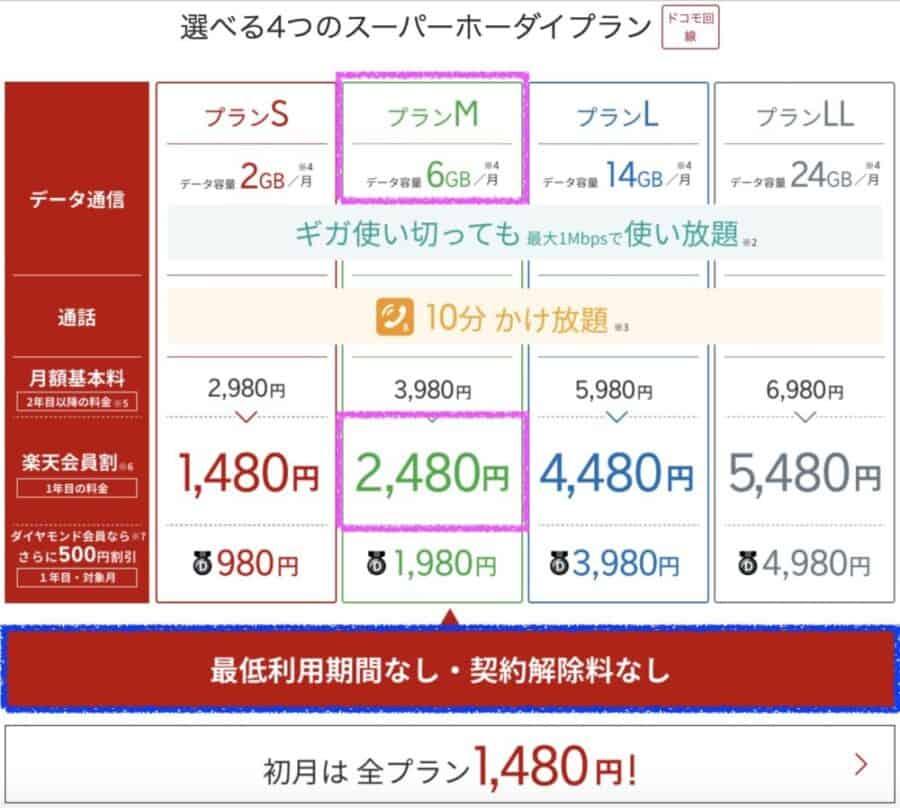 楽天モバイル6GBプランが安い